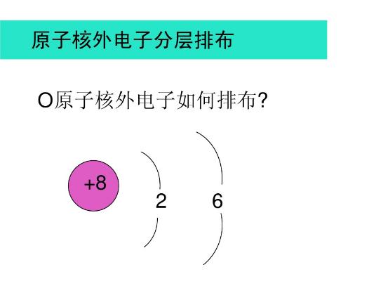 北京初中化学原子结构