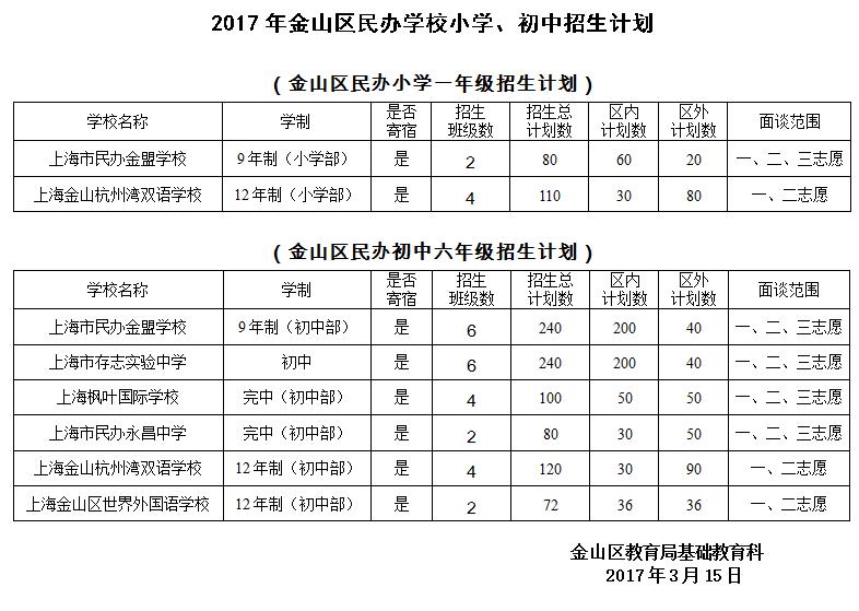 2017上海金山区民办中小学招生计划表