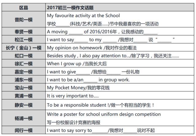 2017上海中考英语作文热点(一模分析)