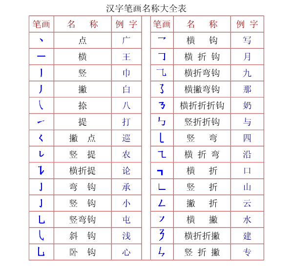 沪教版小学语文汉字笔画名称表