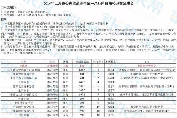 2016上海公办高中录取分数线排名