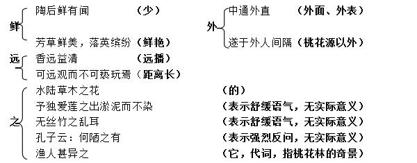 3,《爱莲说》以莲为写作对象,写菊,牡丹的作用是衬托莲的高洁可爱的