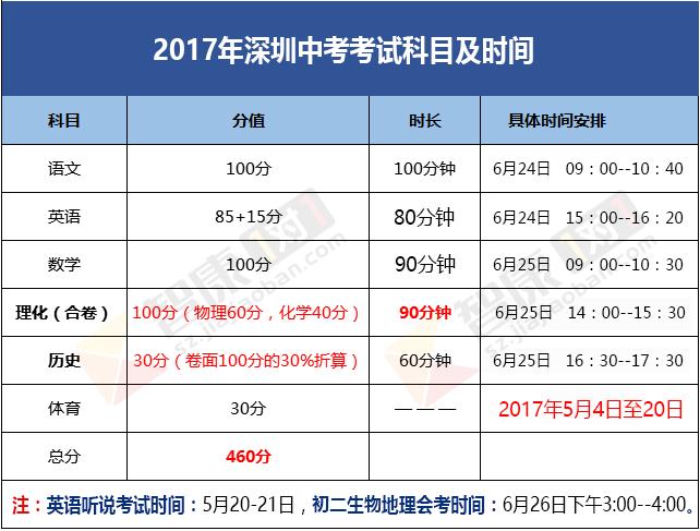2017深圳中考考试科目及时间安排(权重)