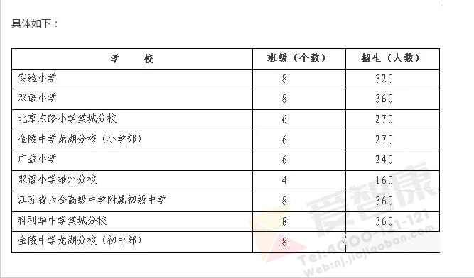2017南京市六合区小学招生政策