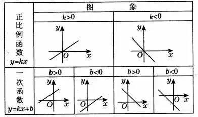 正比例函数和一次函数之间的关系