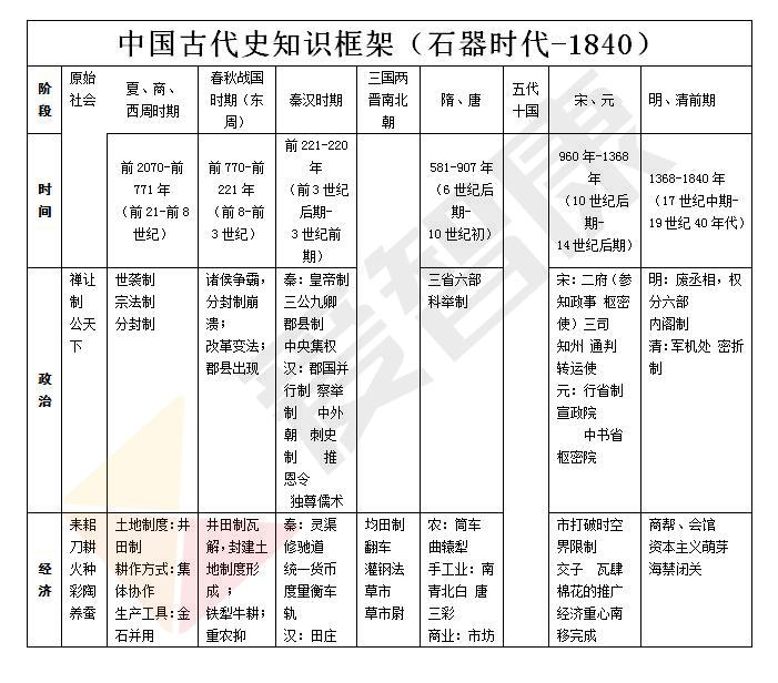 高中文科历史知识框架