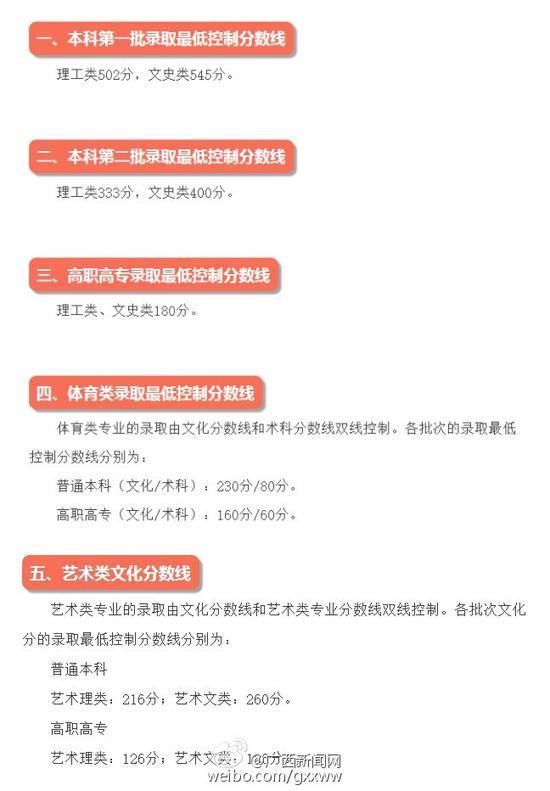 2017广西壮族自治区高考录取分数线