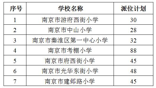 2017年秦淮区热点公办小学电脑派位工作实施办法,南京公办小学电脑派位,电脑派位
