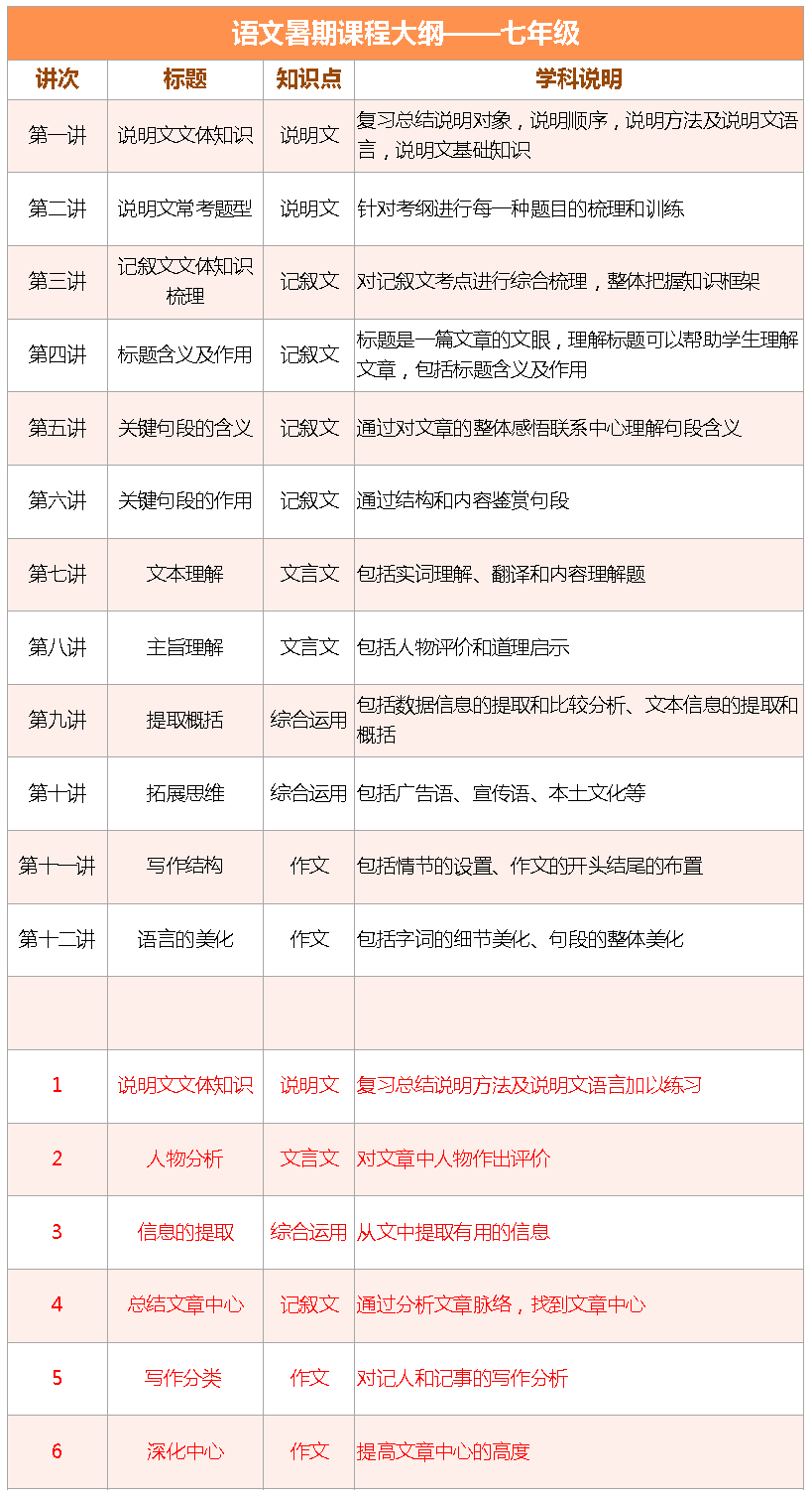 2017上海爱智康暑期1对1――初一语文