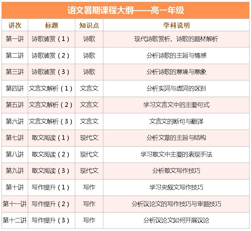 2017上海爱智康暑期1对1――高一语文