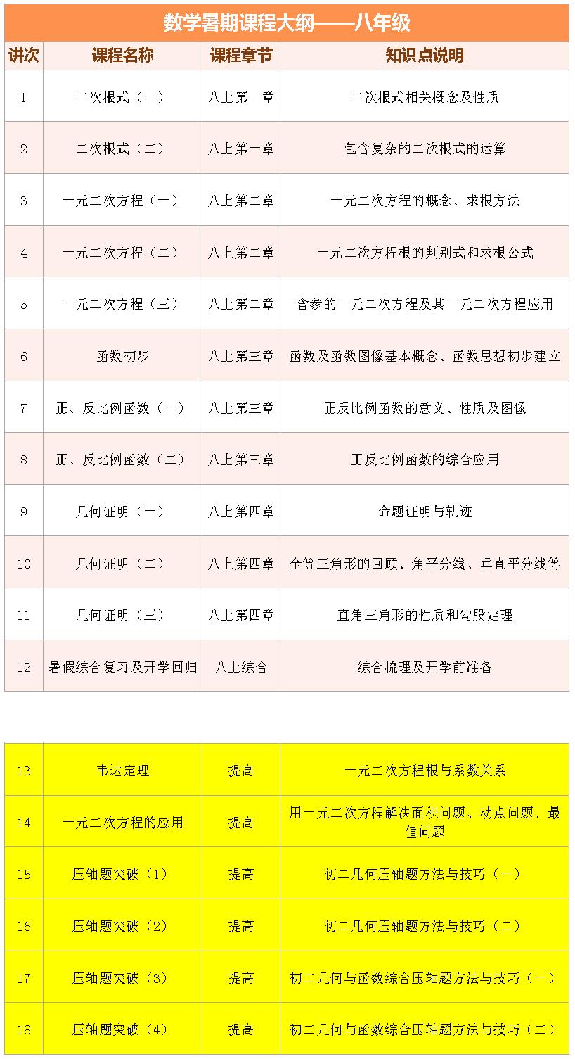 2017上海爱智康暑期1对1――初二数学