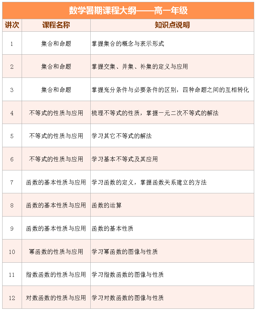 2017上海爱智康暑期1对1――高一数学