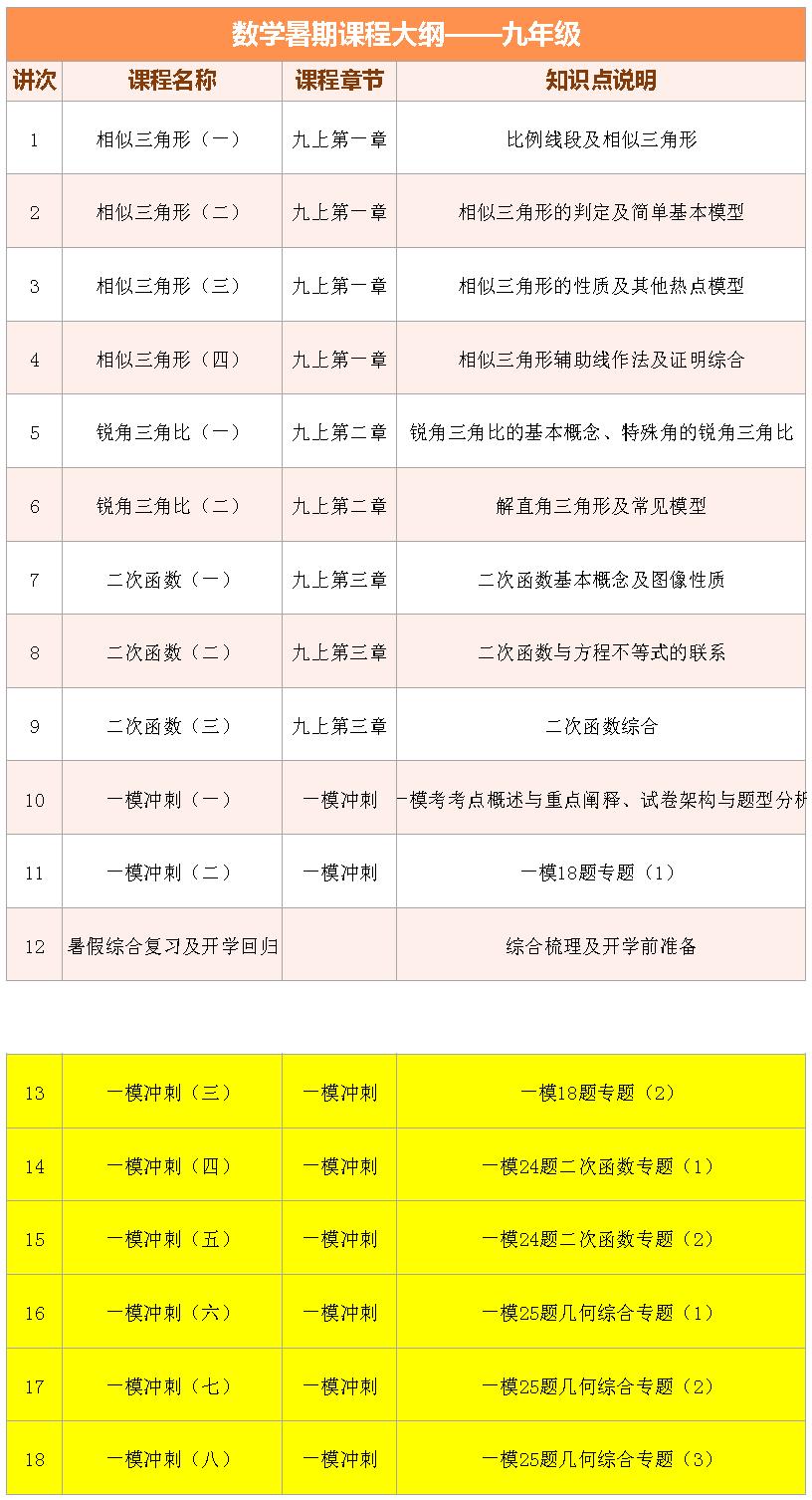 2017上海�壑强凳钇�1��1――初三��W