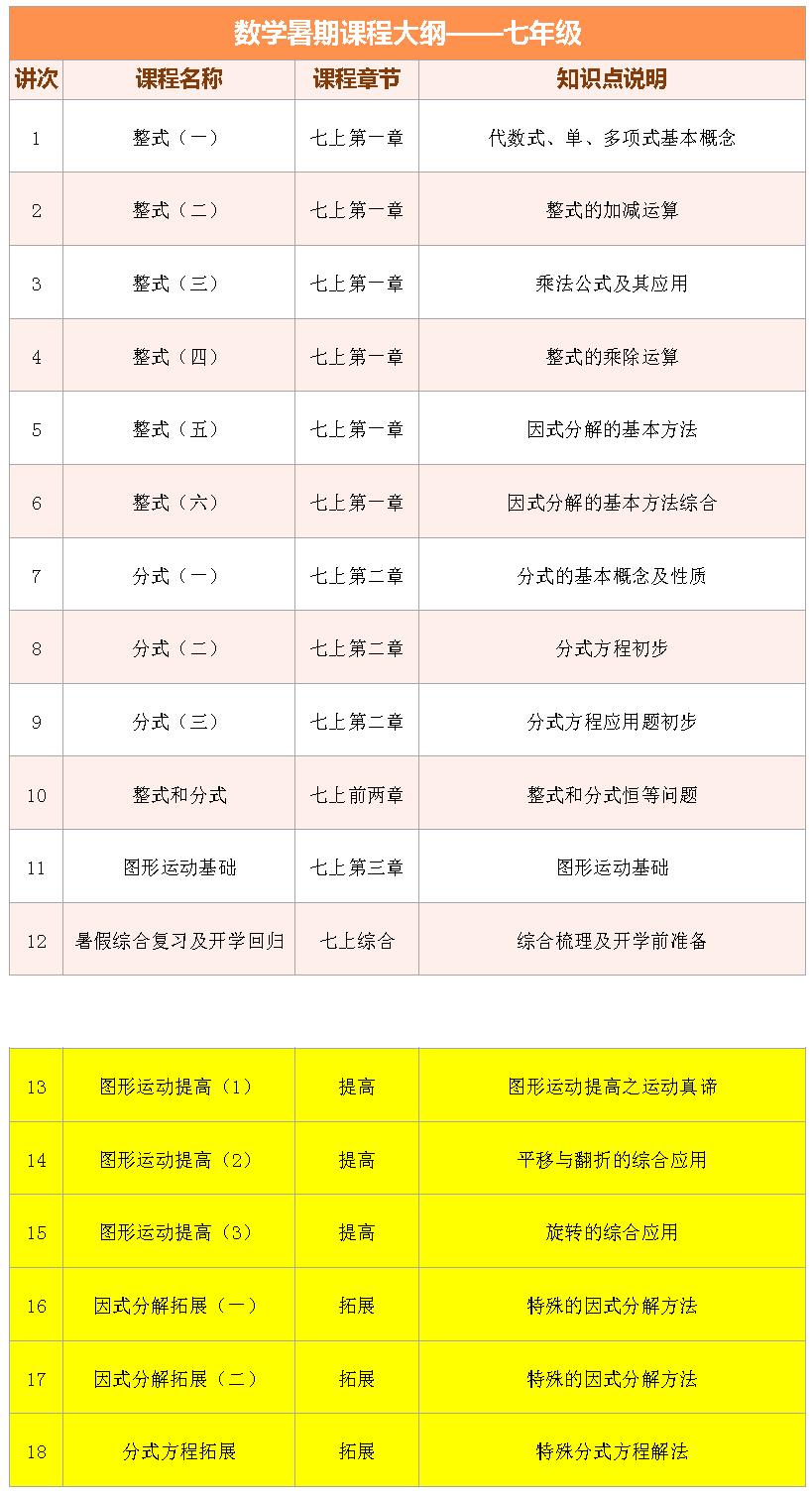 2017上海爱智康暑期1对1――初一数学