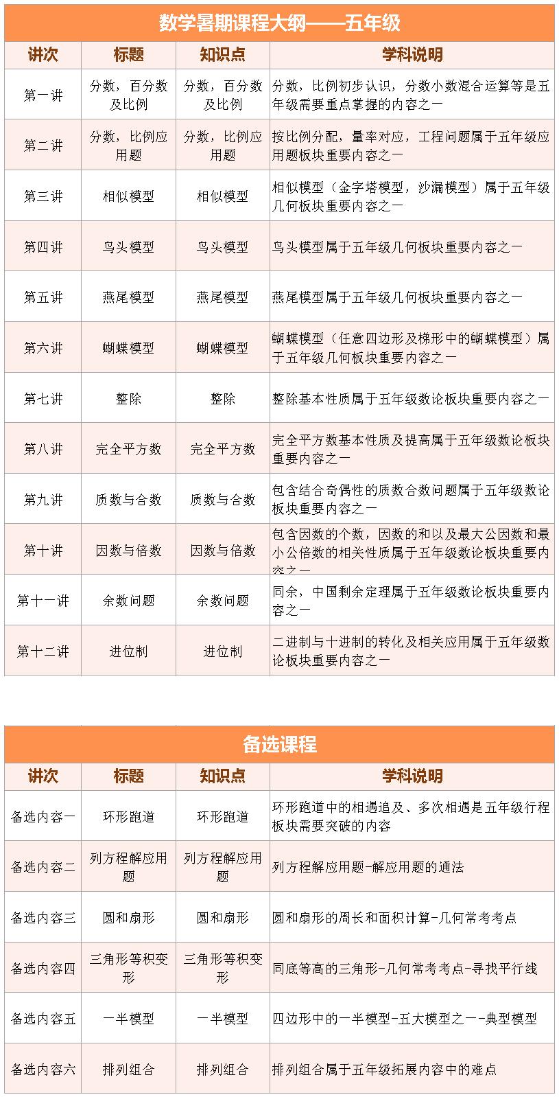 2017上海爱智康暑期1对1――小学五年级数学