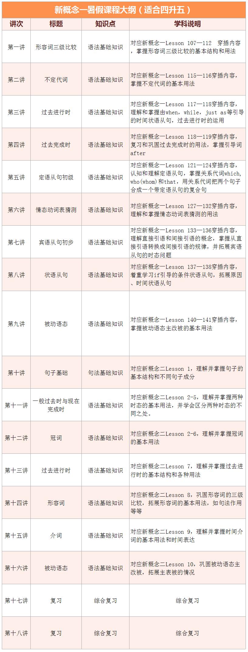 2017上海爱智康暑期1对1――小学五年级英语