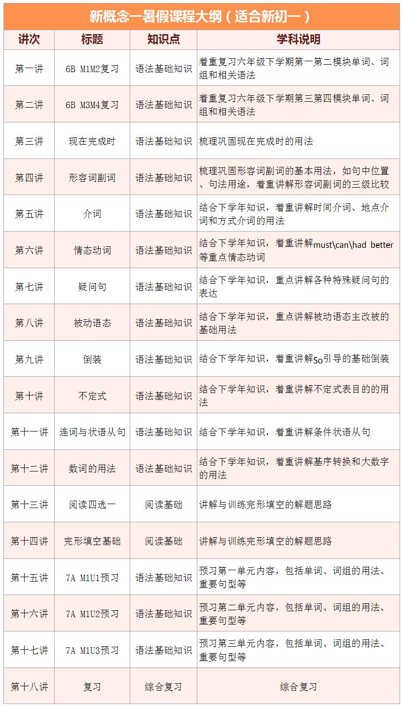 2017上海�壑强凳钇�1��1――初一英�Z