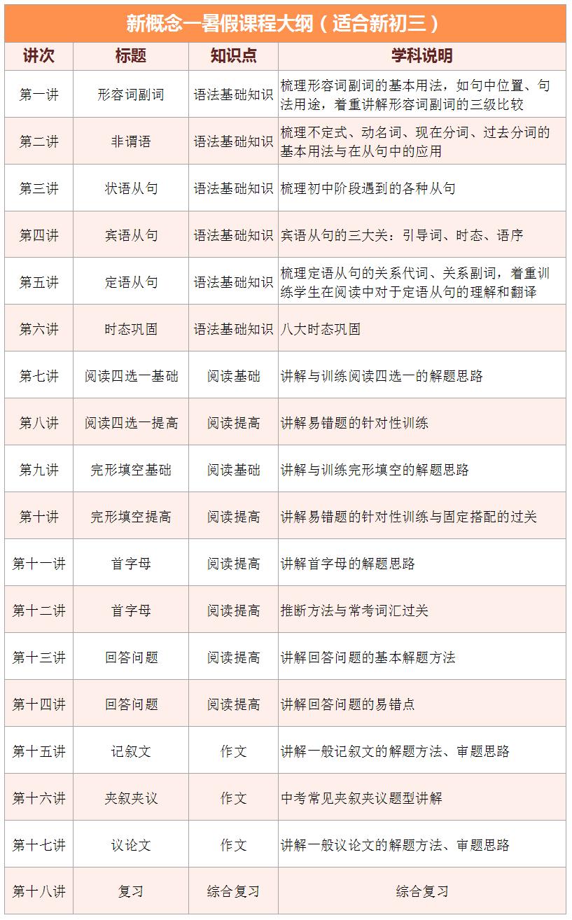 2017上海爱智康暑期1对1――初三英语