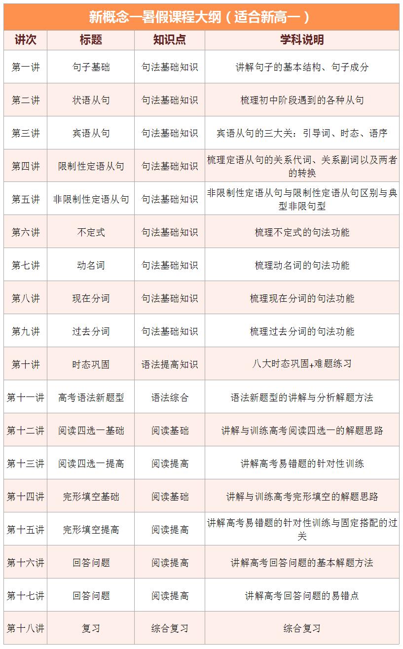2017上海爱智康暑期1对1――高一英语