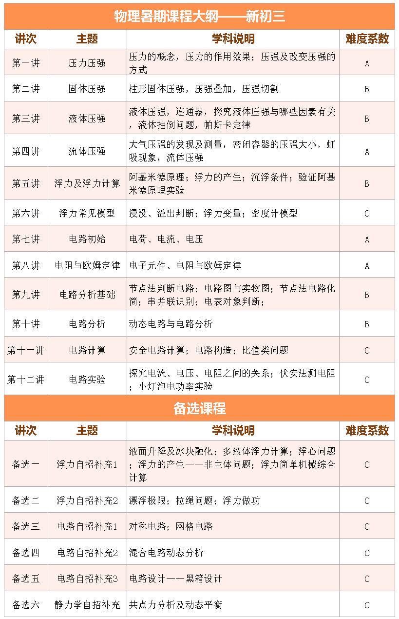 2017上海爱智康暑期1对1――初三物理