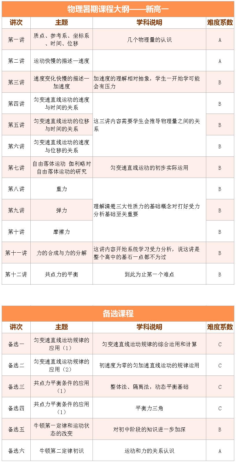 2017上海爱智康暑期1对1――高一物理