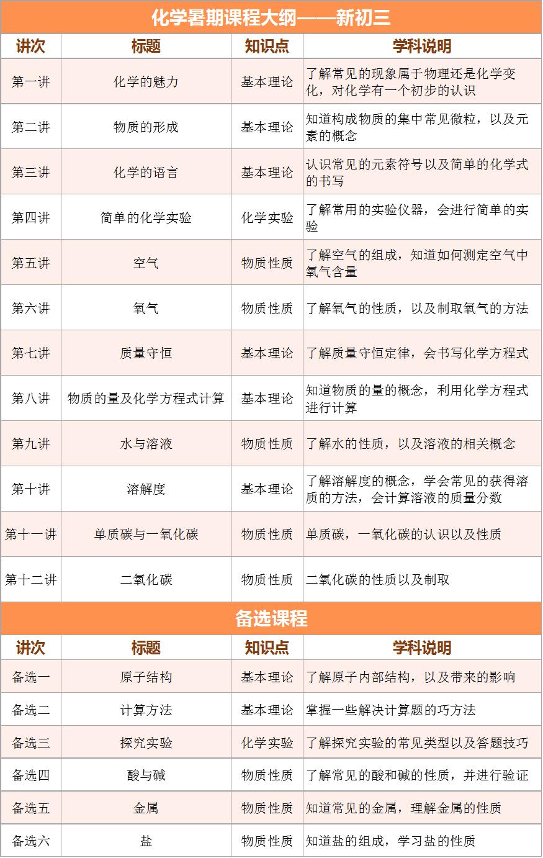 2017上海爱智康暑期1对1――初三化学