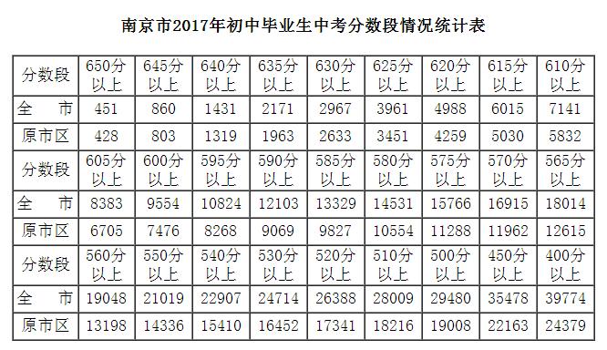 2017南京中考分数段,2017南京中考分数段统计,2017南京中考成绩