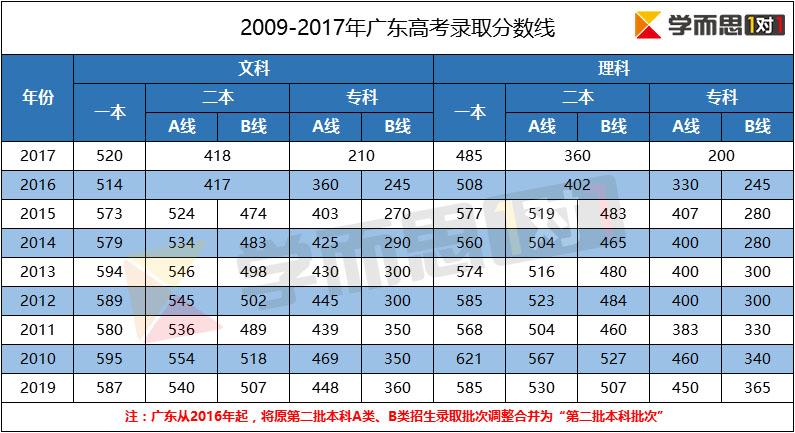 2017广东高考录取图片