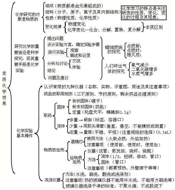 讲堂初中总结知识点中考:身边的语文+化学实验初中化学名师化学图片