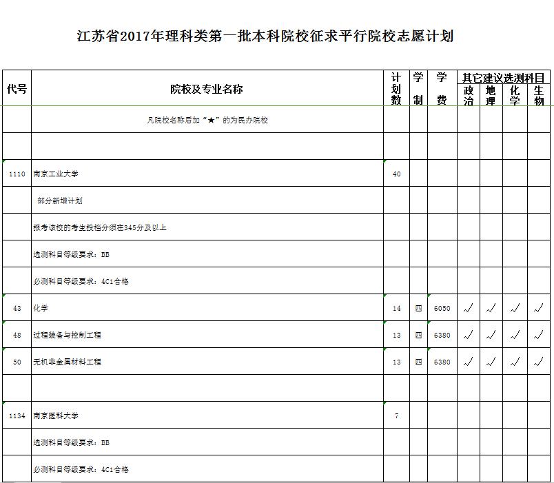 江苏高考录取,江苏高考第一批本科院录取,第一批本科院校征求平行志愿,征求平行志愿