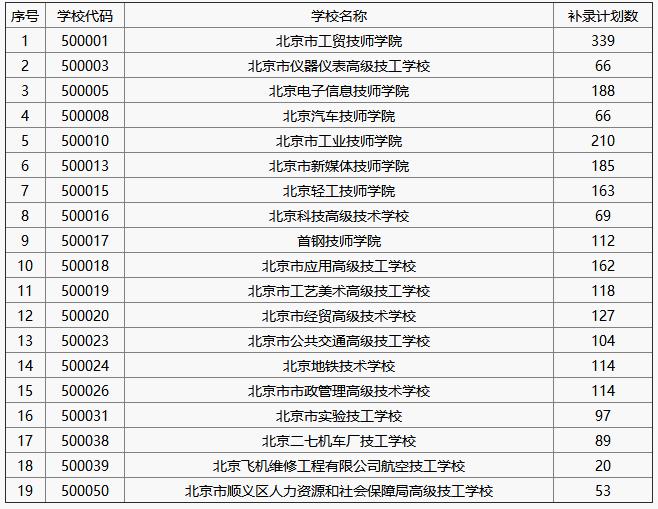 2b补录学校_2017年北京技工学校中招补录学校名单