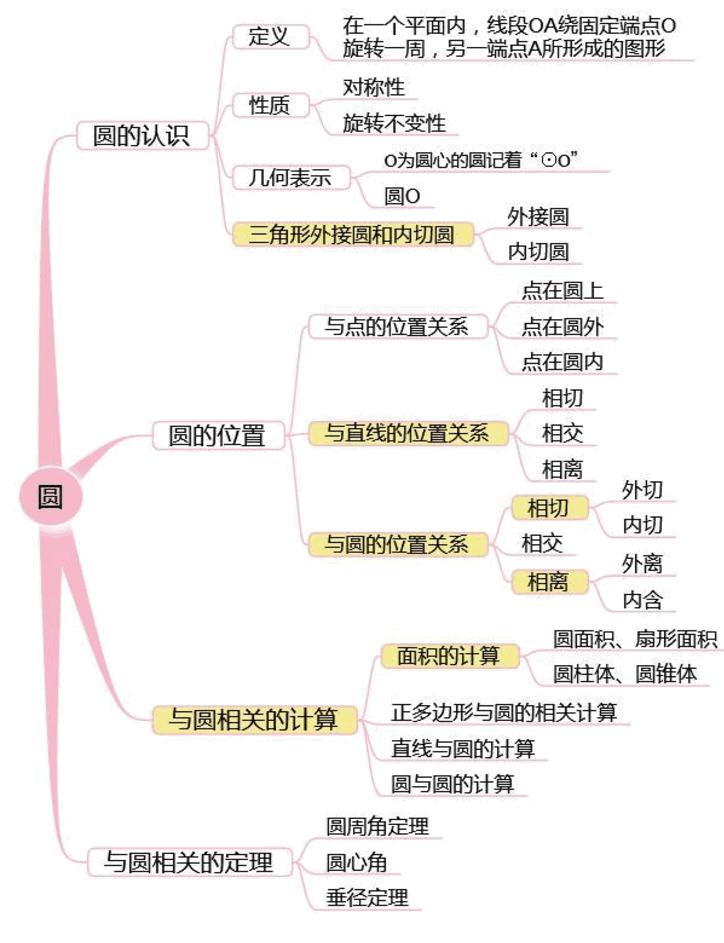 逻辑结构和联系,一个个看似零散单调的知识点通过思维导图的梳理变得