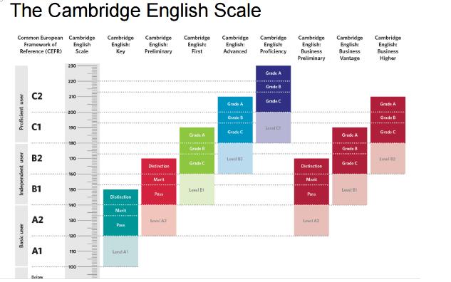 剑桥ket考试评分标准