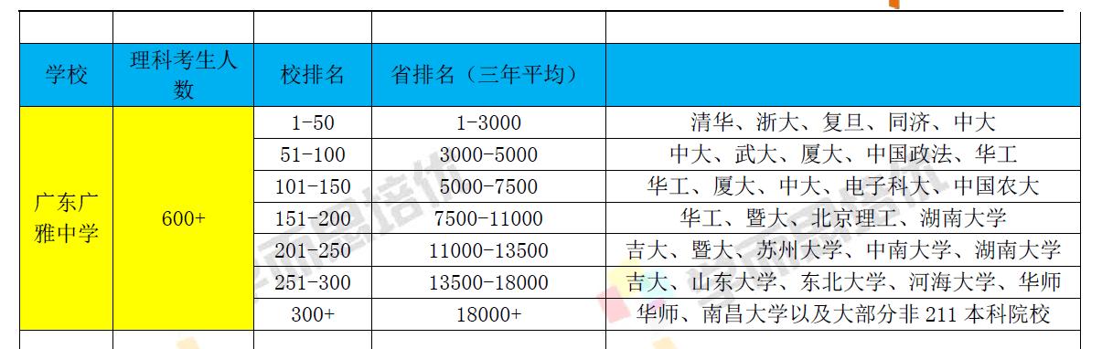 广州广雅中学学生排名分析