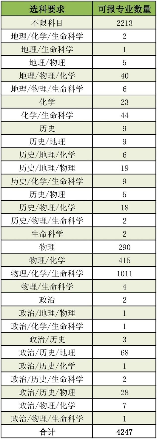 """高一必读,8个问题读懂""""6选3"""",后附6选3专业测评"""