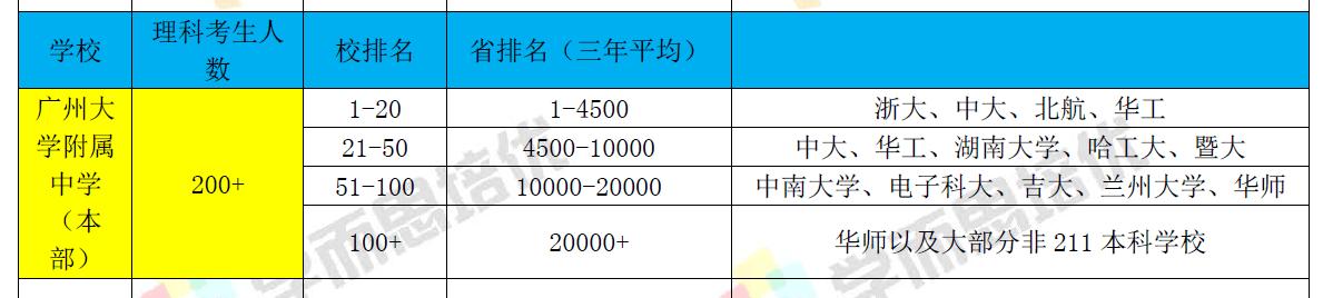 广大附中学生排名分析