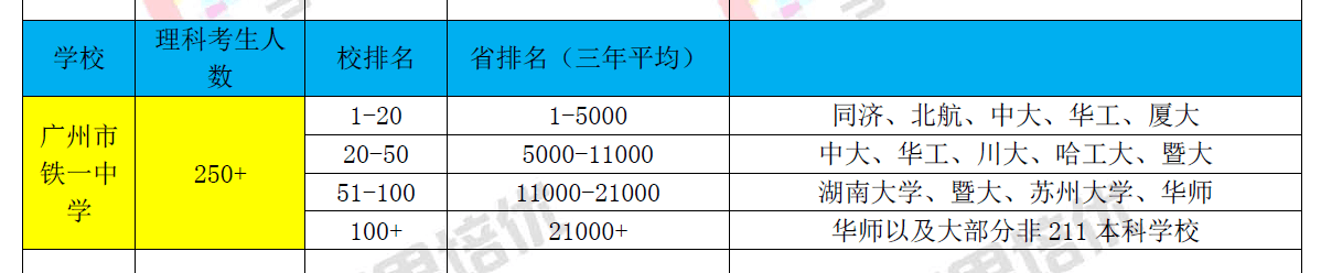 广铁一中学生排名分析