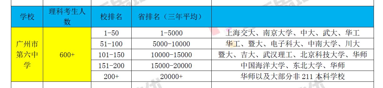广州六中学生排名分析