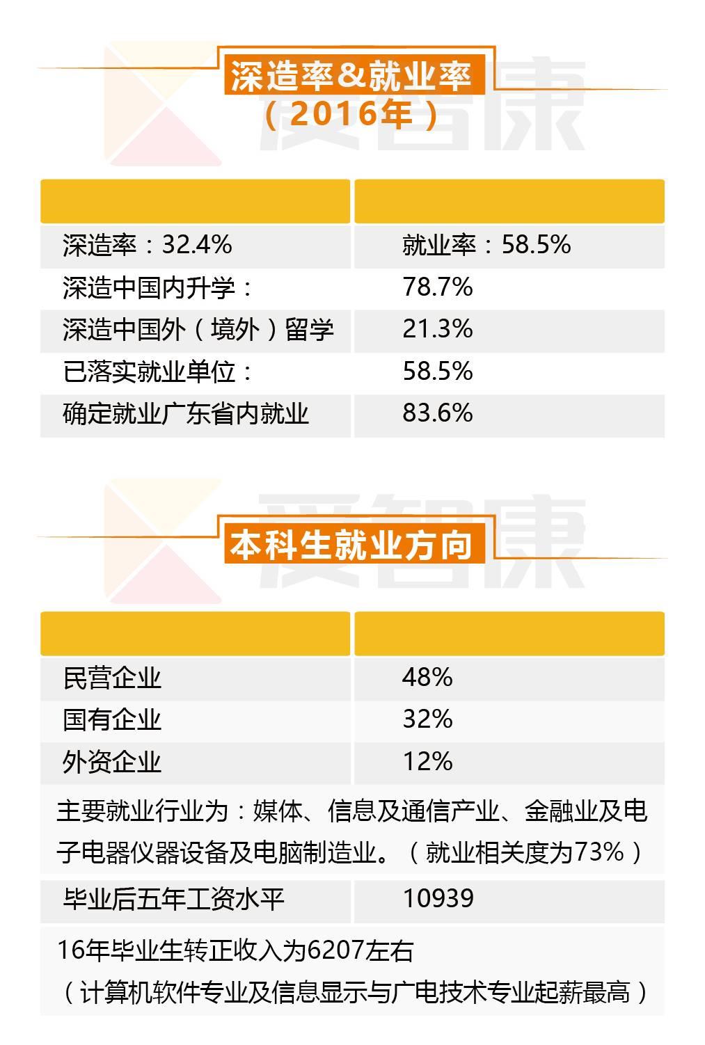 华南理工大学毕业生就业率及方向
