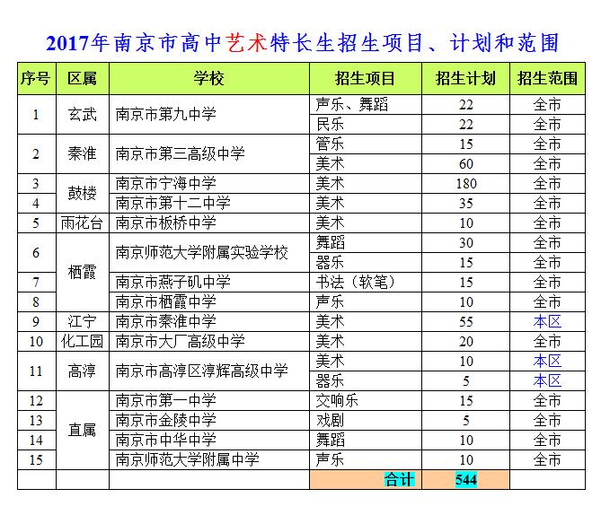 2017南京高中艺术特长生,2017中考特长生,2017南京中招艺术特长生招生