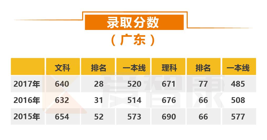 北京大学录取分数