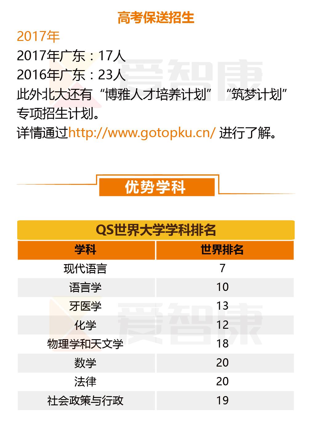 北京大学优势学科