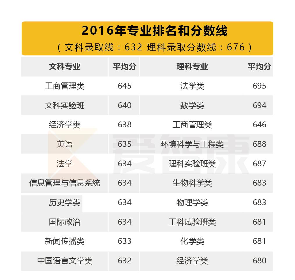 北京大学2016分数线