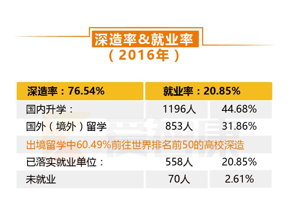 北京大学就业率