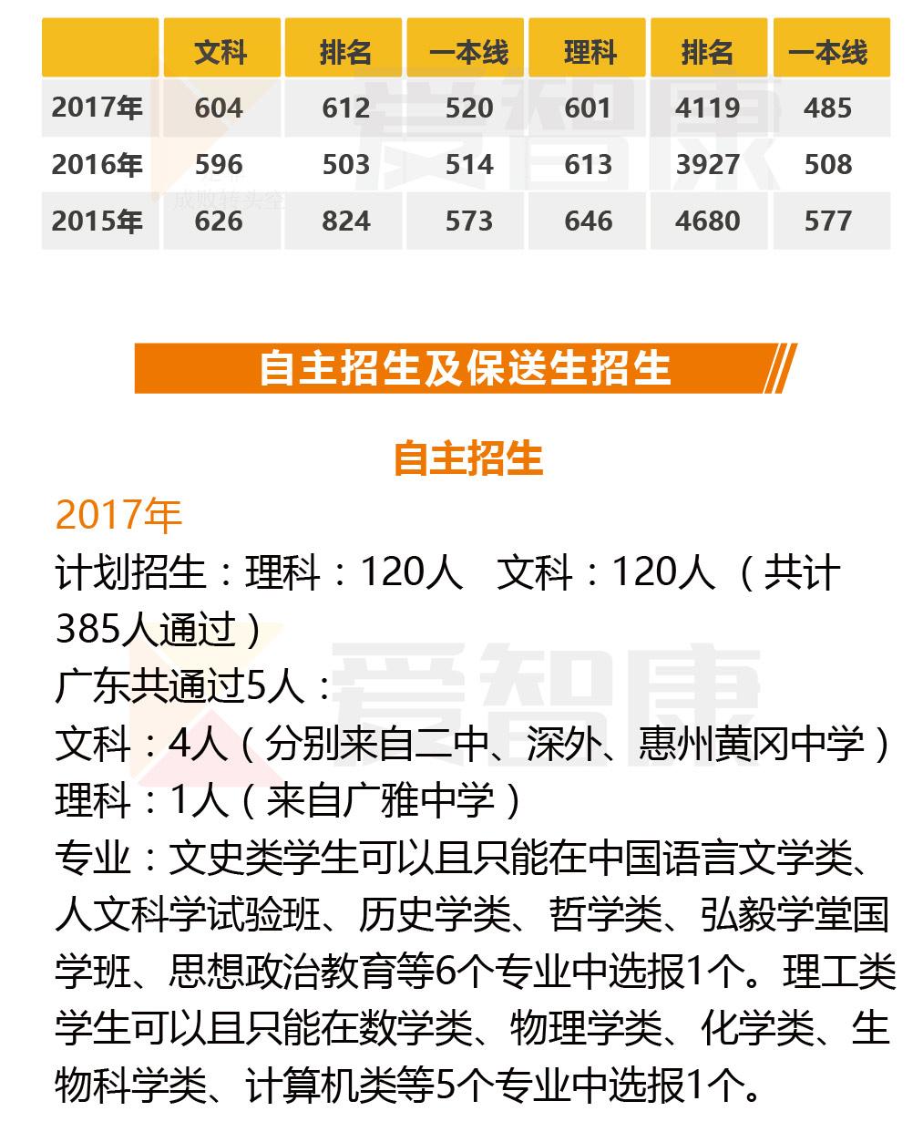 武汉大学自主招生