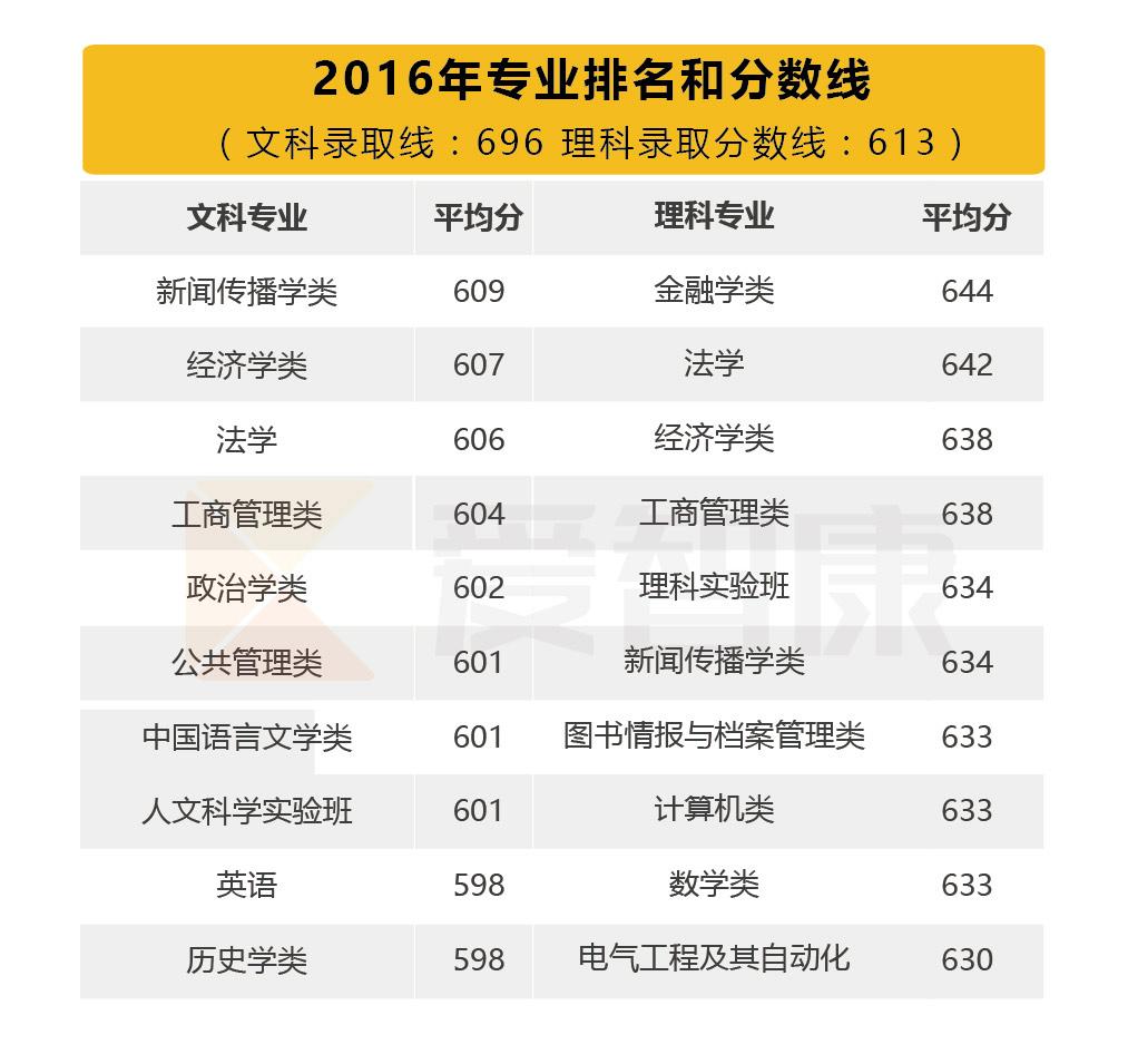 武汉大学专业排名2