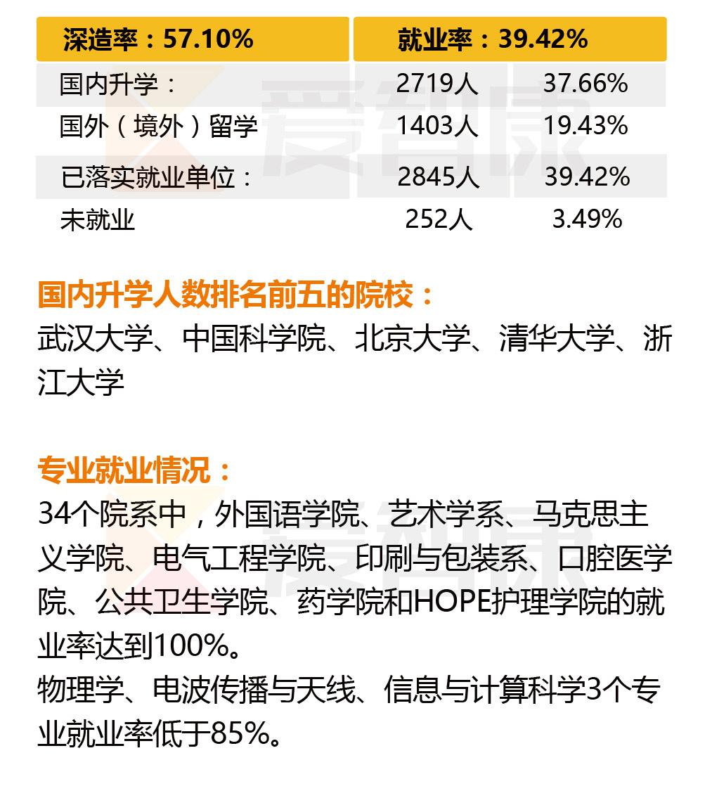 武汉大学专业就业人数