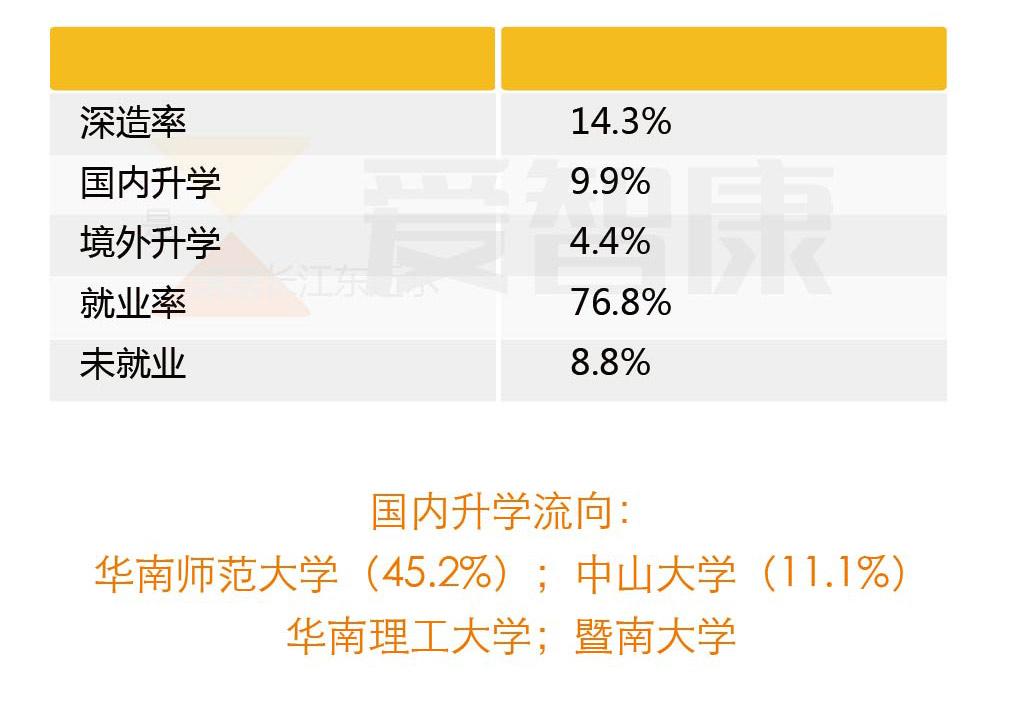 华南师范大学毕业生就业率