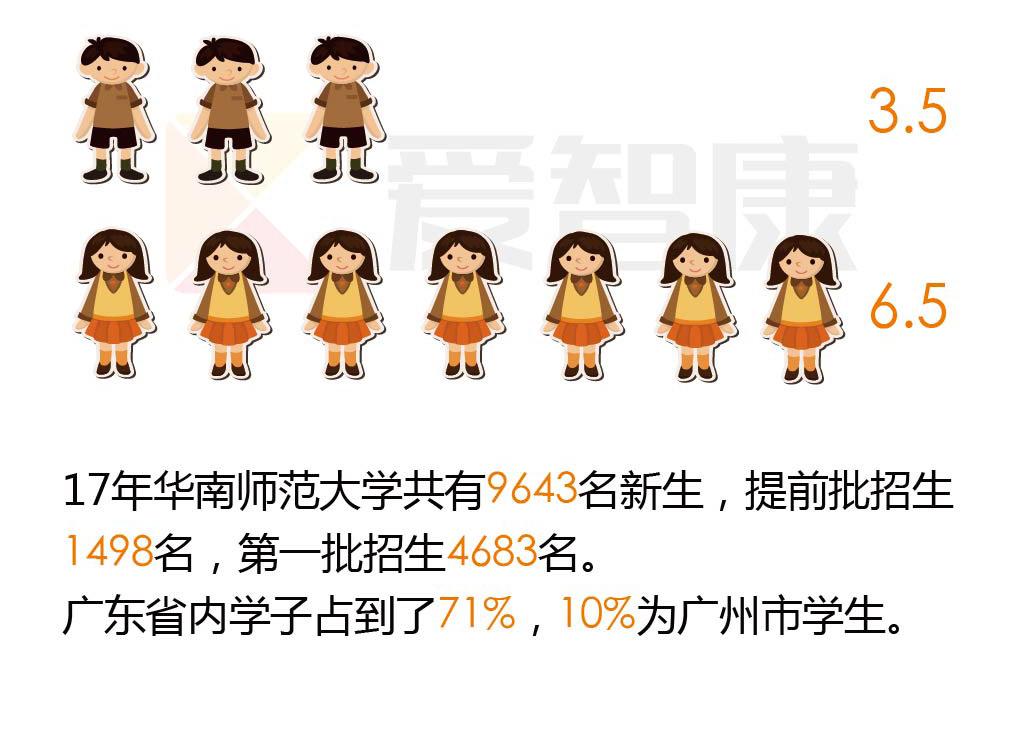 华南师范大学男女生比例