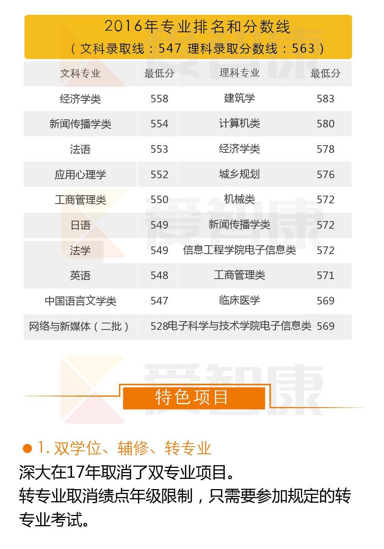 深圳大学分数线